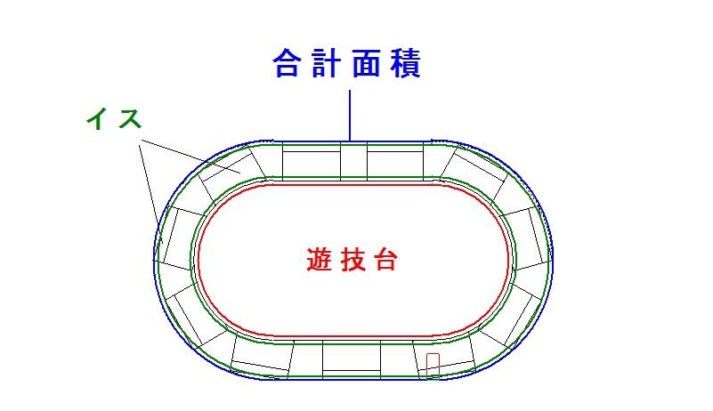 遊技台の合計面積例